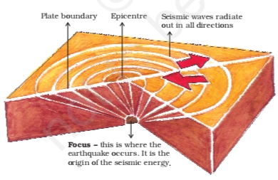 NCERT Solutions For Class 7 Social Science Geography Chapter 3 Our Changing Earth Origin of Earthquake