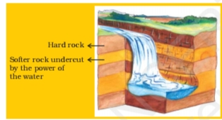 NCERT Solutions For Class 7 Social Science Geography Chapter 3 Our Changing Earth A waterfall