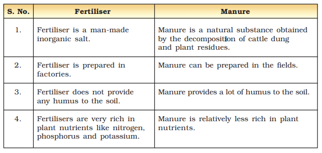 Crop Production And Management Class 8 Notes  : Difference between manures and fertilisers