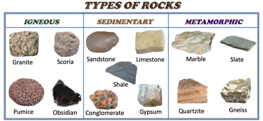 Different types of rocks: NCERT Solutions Class 7 Social Science Chapter 2 Inside Our Earth