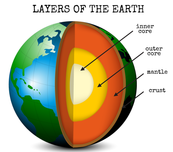 Layers of Earth : NCERT Solutions Class 7 Social Science Chapter 2 Inside Our Earth